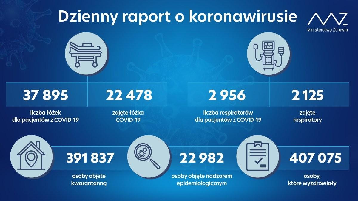 Koronawirus: Prawie Tak Samo. Ponad 24 Tysiące Zakażeń, Ponad 500 Ofiar