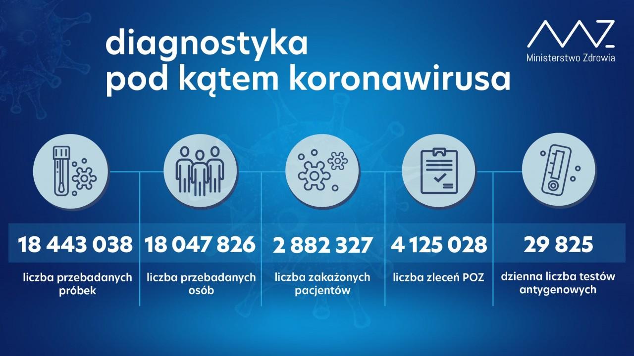 Ponad 100 Nowych Przypadków Koronawirusa. Co Dziesiąty Ze Śląska