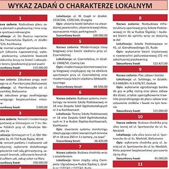 Od dzisiaj rudzianie głosują. Chodzi o 2,5 mln zł